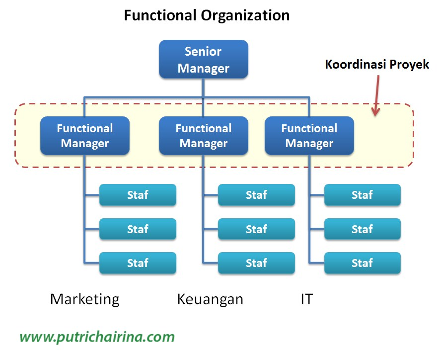 contoh komunikasi bisnis di dalam organisasi 23 definisi fungsional komunikasi organisasi komunikasi organisasi dapat didefinisikan sebagai pertunjukkan dan penafsiran pesan di antara unit-unit komunikasi yang merupakan bagian suatu organisasi tertentu suatu organisasi terdiri dari dari unit-unit komunikasi dalam hubungan hierarkis antara yang satu dengan lainnya dan berfungsi dalam.