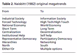 perubahan paradigma bisnis menurut Naisbitt