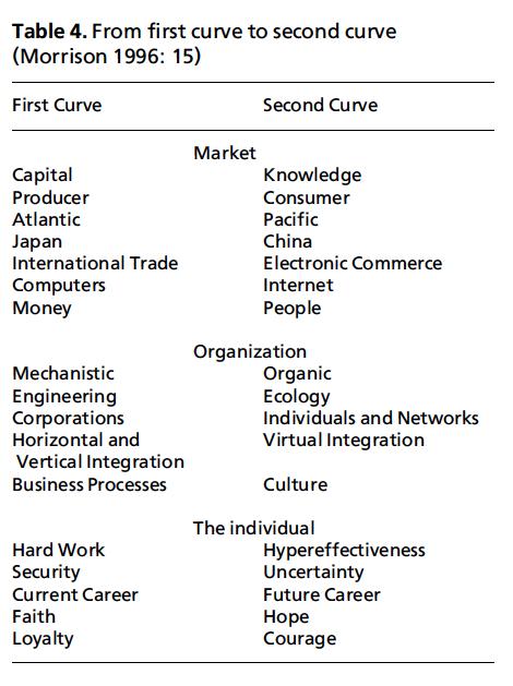 Perubahan paradigma bisnis menurut Morrison
